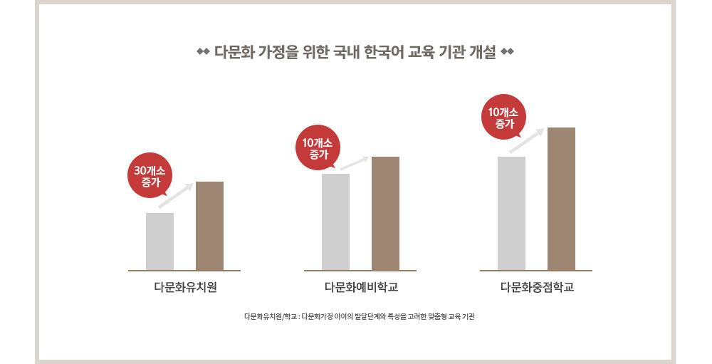 국내 외국인 거주자 수 증가